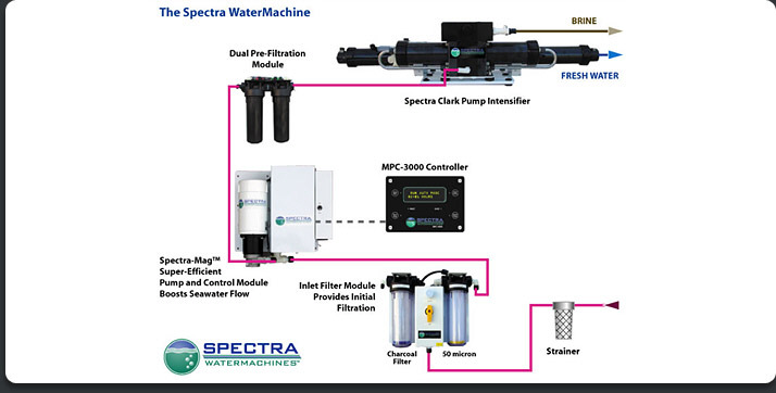 The Spectra Watermachine