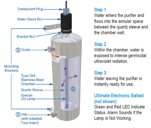 Ultimate UV Water Purifier